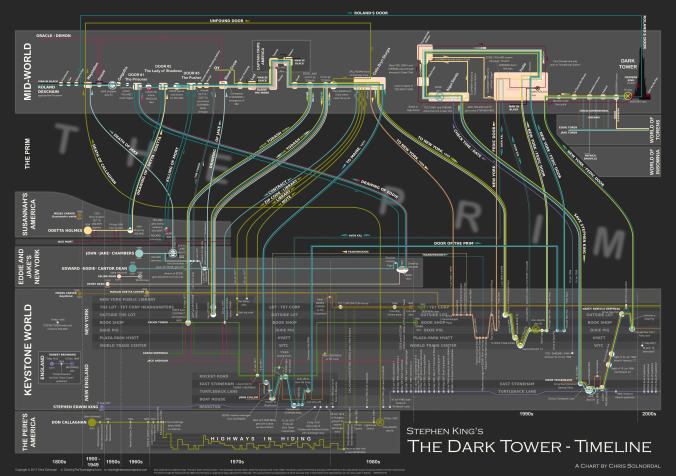 DarkTowerTimeline_v0p93_075dpi